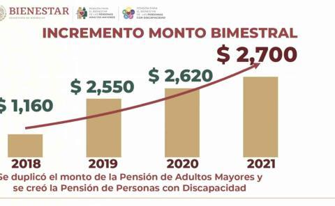 Incrementa AMLO pensión para adultos